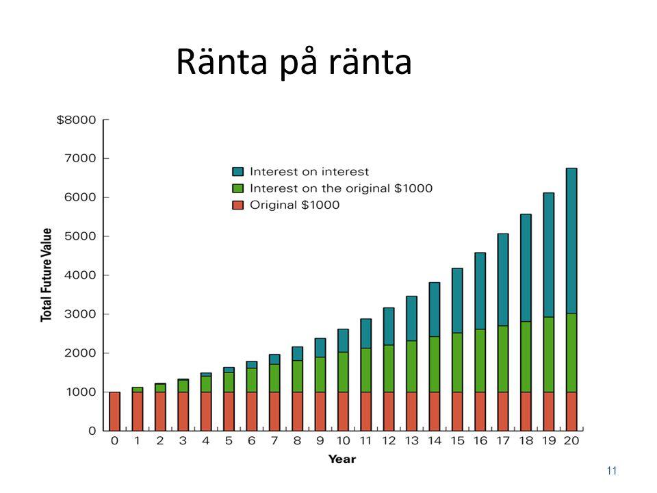 Tidsvärdet av Pengar Framtida värdet (slutvärde) FV = NV × (1+r) n Ränta på ränta FV = framtida värdet av vår investering NV = nuvärdet av vår investe