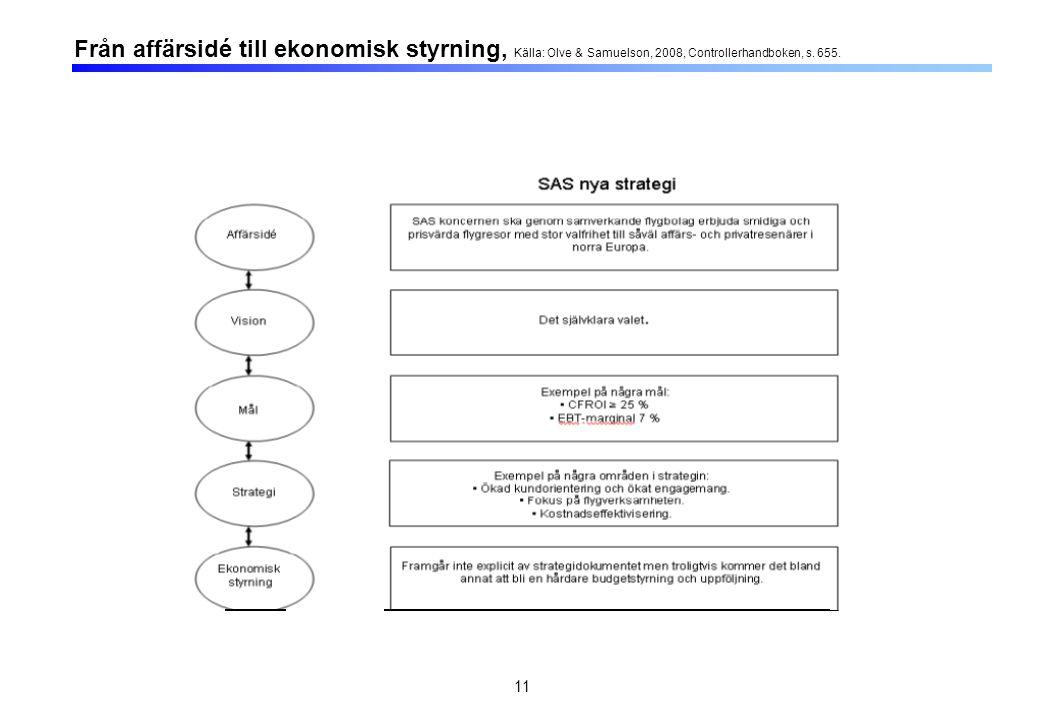 11 Från affärsidé till ekonomisk styrning, Källa: Olve & Samuelson, 2008, Controllerhandboken, s. 655.