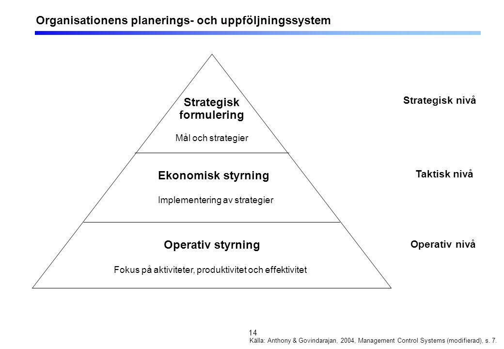 14 Organisationens planerings- och uppföljningssystem Strategisk formulering Mål och strategier Ekonomisk styrning Implementering av strategier Operat