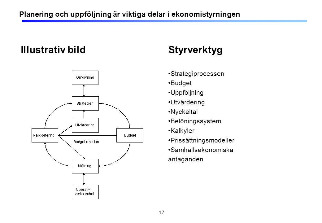 Illustrativ bild Styrverktyg Strategiprocessen Budget Uppföljning Utvärdering Nyckeltal Belöningssystem Kalkyler Prissättningsmodeller Samhällsekonomi