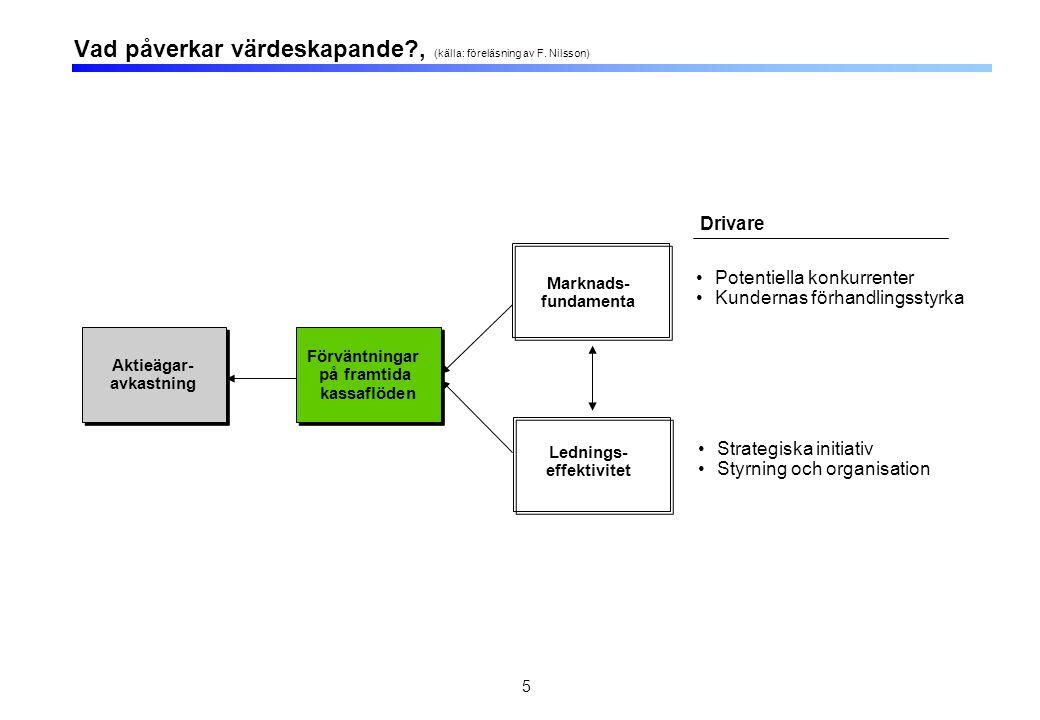 5 Vad påverkar värdeskapande?, (källa: föreläsning av F. Nilsson) Aktieägar- avkastning Aktieägar- avkastning Förväntningar på framtida kassaflöden Fö
