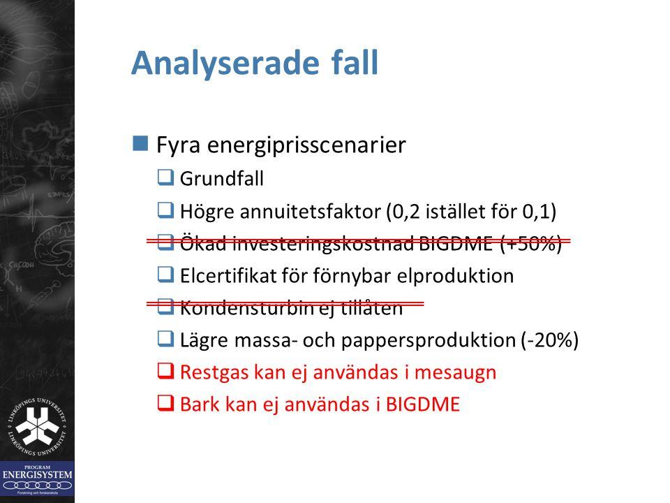 Analyserade fall Fyra energiprisscenarier  Grundfall  Högre annuitetsfaktor (0,2 istället för 0,1)  Ökad investeringskostnad BIGDME (+50%)  Elcert
