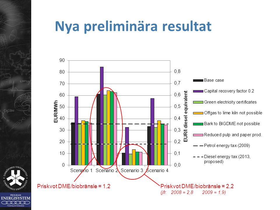 Nya preliminära resultat Priskvot DME/biobränsle = 2,2 (jfr. 2008 = 2,8 2009 = 1,9) Priskvot DME/biobränsle = 1,2