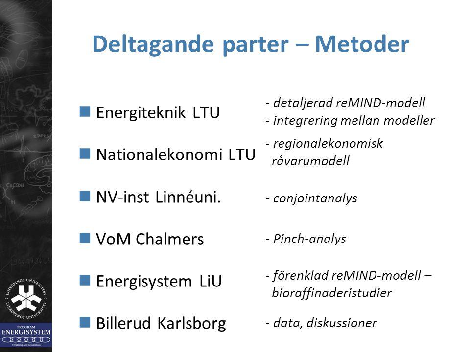 Deltagande parter – Metoder Energiteknik LTU Nationalekonomi LTU NV-inst Linnéuni. VoM Chalmers Energisystem LiU Billerud Karlsborg - detaljerad reMIN