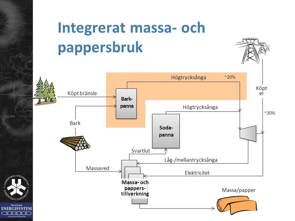 Integrerat massa- och pappersbruk Svartlut Soda- panna Högtrycksånga Låg-/mellantrycksånga Massa- och pappers- tillverkning Massaved Elektricitet Bark