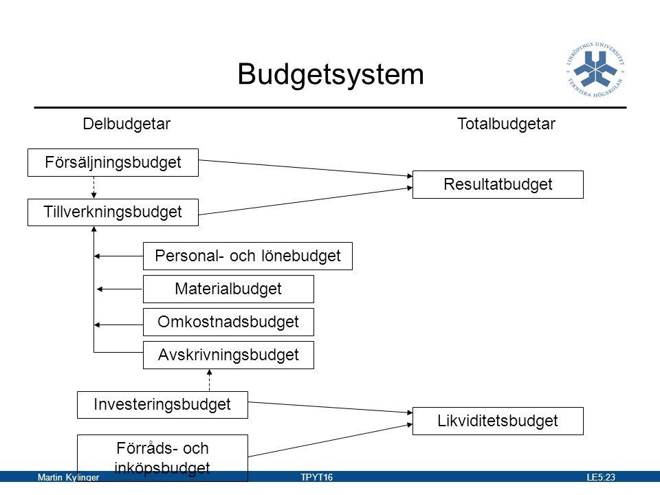 Martin KylingerTPYT16LE5:24 Budgeteringens fördelar De anställda på olika nivåer i organisationen får ökande möjligheter att styra och samordna verksamheten inom sitt ansvarsområde Möjligheterna att delegera ansvar och befogenheter i organisationen blir större.