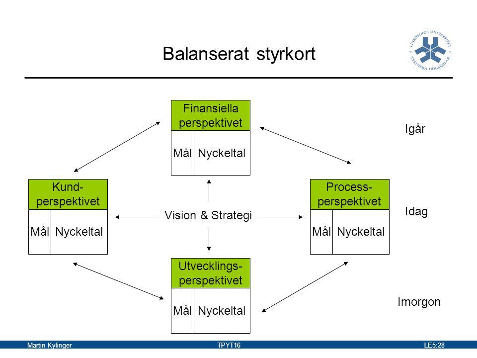 Martin KylingerTPYT16LE5:28 Balanserat styrkort Finansiella perspektivet Utvecklings- perspektivet Kund- perspektivet Process- perspektivet MålNyckelt