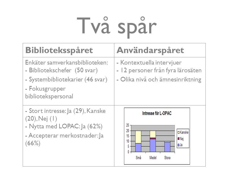 BiblioteksspåretAnvändarspåret Enkäter samverkansbiblioteken: - Bibliotekschefer (50 svar) - Systembibliotekarier (46 svar) - Fokusgrupper bibliotekspersonal - Kontextuella intervjuer - 12 personer från fyra lärosäten - Olika nivå och ämnesinriktning - Stort intresse: Ja (29), Kanske (20), Nej (1) - Nytta med LOPAC: Ja (62%) - Accepterar merkostnader: Ja (66%) Två spår