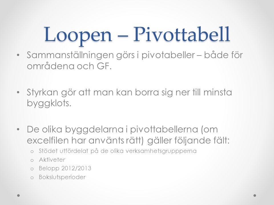 Loopen – Pivottabell Sammanställningen görs i pivotabeller – både för områdena och GF. Styrkan gör att man kan borra sig ner till minsta byggklots. De