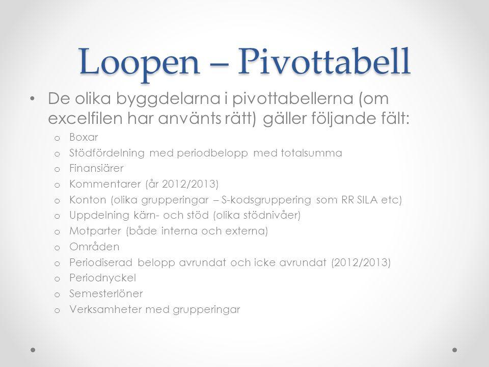 Loopen – Pivottabell De olika byggdelarna i pivottabellerna (om excelfilen har använts rätt) gäller följande fält: o Boxar o Stödfördelning med period