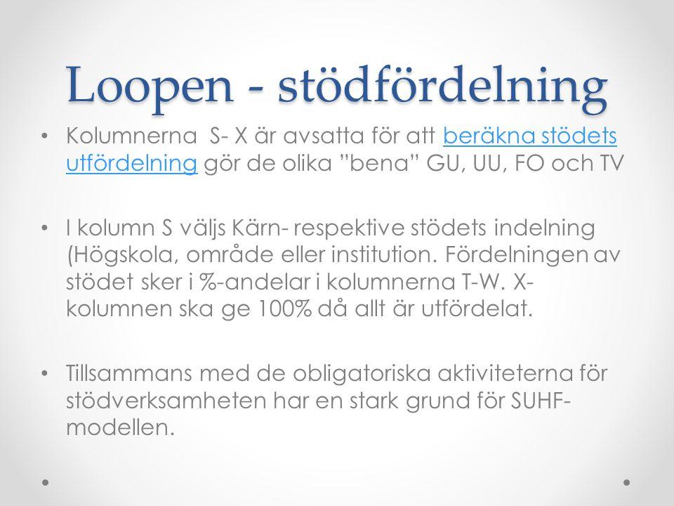 """Loopen - stödfördelning Kolumnerna S- X är avsatta för att beräkna stödets utfördelning gör de olika """"bena"""" GU, UU, FO och TVberäkna stödets utfördeln"""