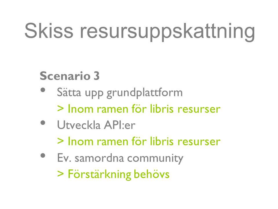 Skiss resursuppskattning Scenario 3 Sätta upp grundplattform > Inom ramen för libris resurser Utveckla API:er > Inom ramen för libris resurser Ev.