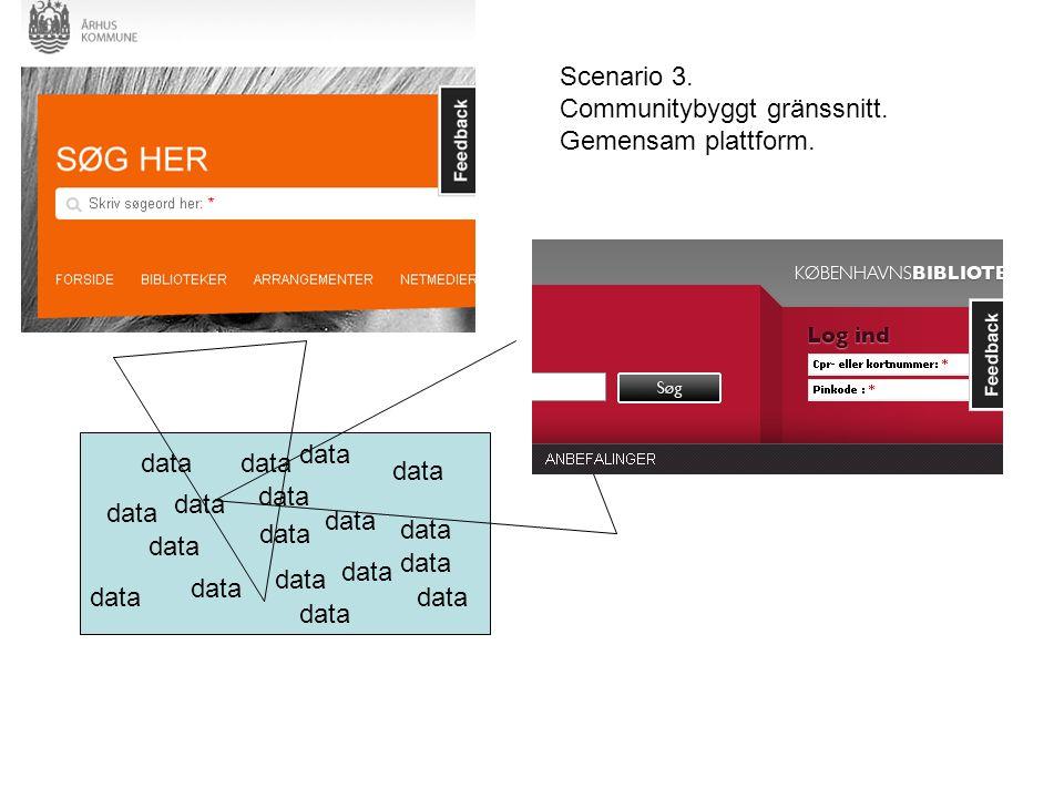 data Scenario 3. Communitybyggt gränssnitt. Gemensam plattform.