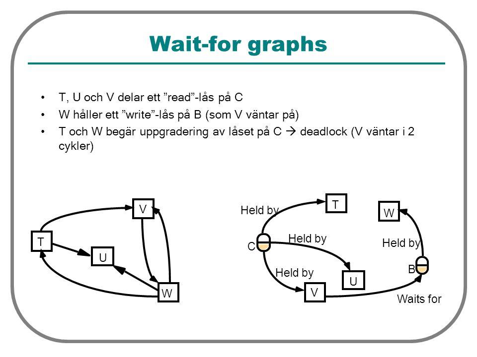 Wait-for graphs T, U och V delar ett read -lås på C W håller ett write -lås på B (som V väntar på) T och W begär uppgradering av låset på C  deadlock (V väntar i 2 cykler) C T U V Held by T U V W W B Waits for