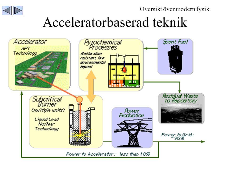 Acceleratorbaserad teknik Översikt över modern fysik