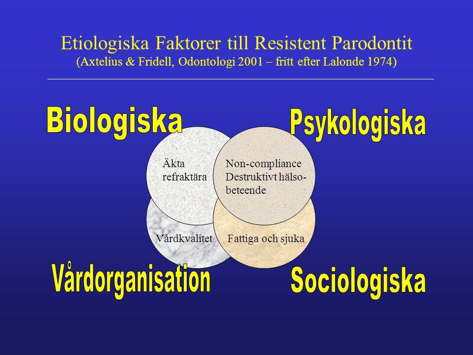 Etiologiska Faktorer till Resistent Parodontit (Axtelius & Fridell, Odontologi 2001 – fritt efter Lalonde 1974) Äkta refraktära Non-compliance Destruk