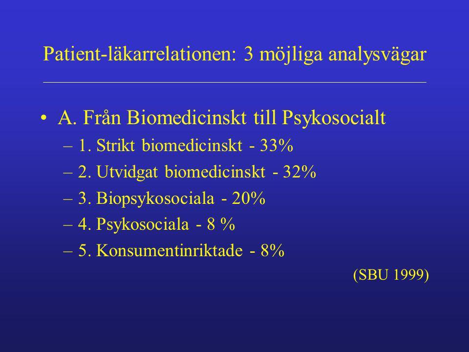 Patient-läkarrelationen: 3 möjliga analysvägar A. Från Biomedicinskt till Psykosocialt –1. Strikt biomedicinskt - 33% –2. Utvidgat biomedicinskt - 32%