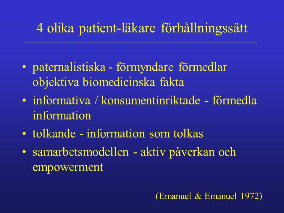 4 olika patient-läkare förhållningssätt paternalistiska - förmyndare förmedlar objektiva biomedicinska fakta informativa / konsumentinriktade - förmed