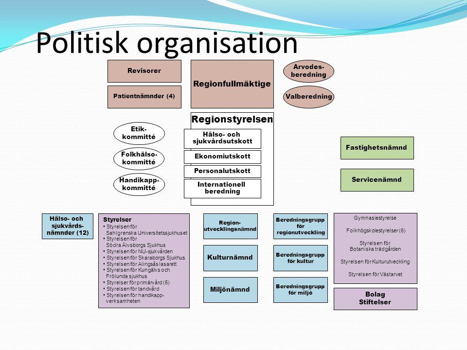 Politisk organisation Regionfullmäktige Arvodes- beredning Revisorer Valberedning Patientnämnder (4) Etik- kommitté Folkhälso- kommitté Handikapp- kom