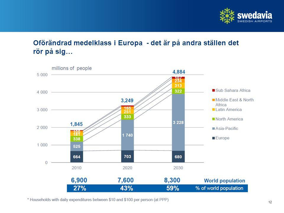 Oförändrad medelklass i Europa - det är på andra ställen det rör på sig… 12