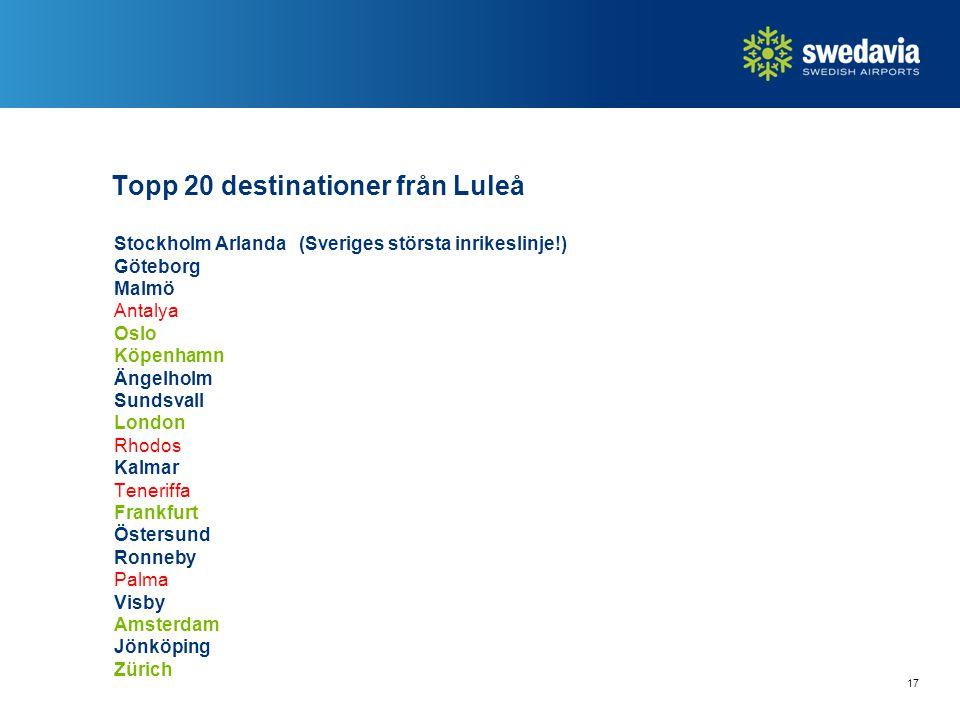 Topp 20 destinationer från Luleå Stockholm Arlanda (Sveriges största inrikeslinje!) Göteborg Malmö Antalya Oslo Köpenhamn Ängelholm Sundsvall London R