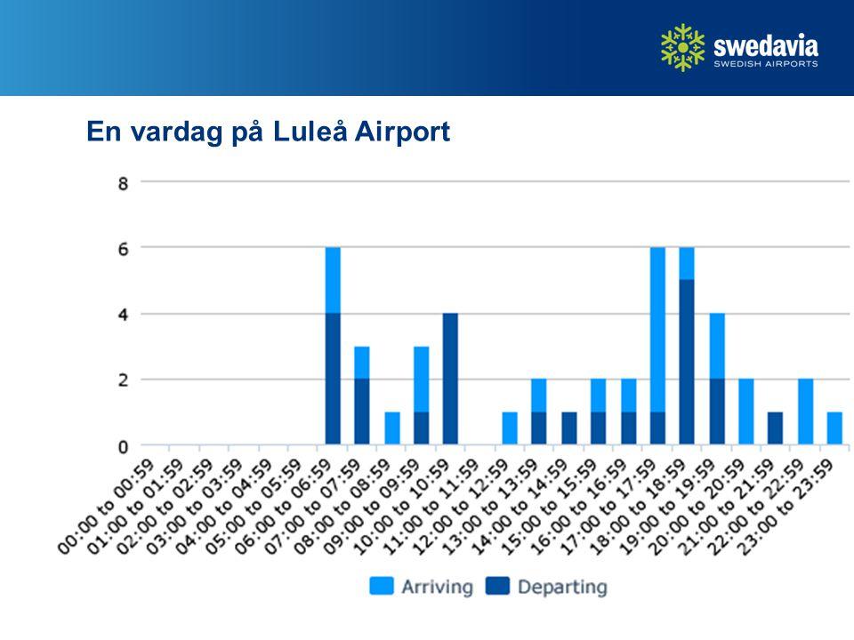 En vardag på Luleå Airport 18