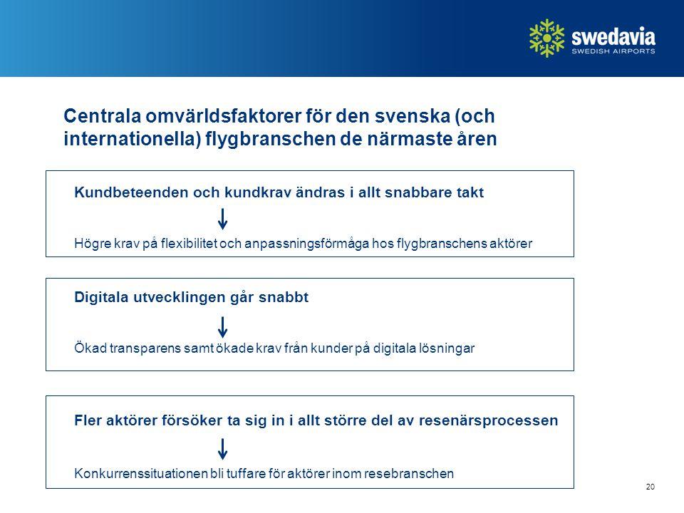 20 Centrala omvärldsfaktorer för den svenska (och internationella) flygbranschen de närmaste åren Kundbeteenden och kundkrav ändras i allt snabbare takt Högre krav på flexibilitet och anpassningsförmåga hos flygbranschens aktörer Digitala utvecklingen går snabbt Ökad transparens samt ökade krav från kunder på digitala lösningar Fler aktörer försöker ta sig in i allt större del av resenärsprocessen Konkurrenssituationen bli tuffare för aktörer inom resebranschen