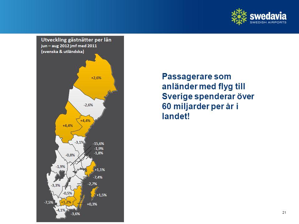 21 Passagerare som anländer med flyg till Sverige spenderar över 60 miljarder per år i landet!