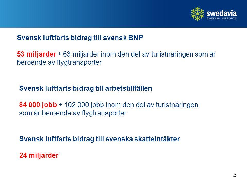Svensk luftfarts bidrag till svensk BNP 53 miljarder + 63 miljarder inom den del av turistnäringen som är beroende av flygtransporter 25 Svensk luftfarts bidrag till arbetstillfällen 84 000 jobb + 102 000 jobb inom den del av turistnäringen som är beroende av flygtransporter Svensk luftfarts bidrag till svenska skatteintäkter 24 miljarder