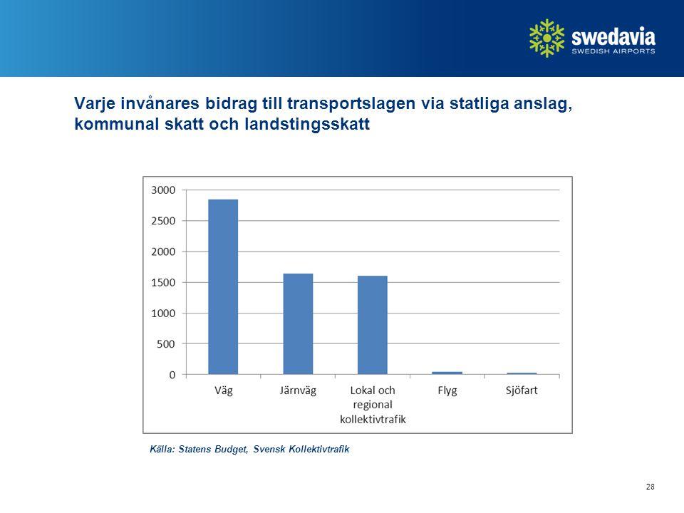 Källa: Statens Budget, Svensk Kollektivtrafik 28 Varje invånares bidrag till transportslagen via statliga anslag, kommunal skatt och landstingsskatt