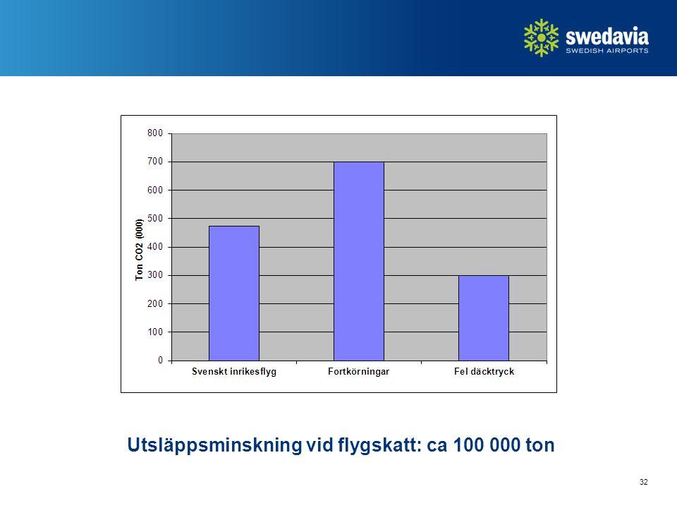 32 Utsläppsminskning vid flygskatt: ca 100 000 ton