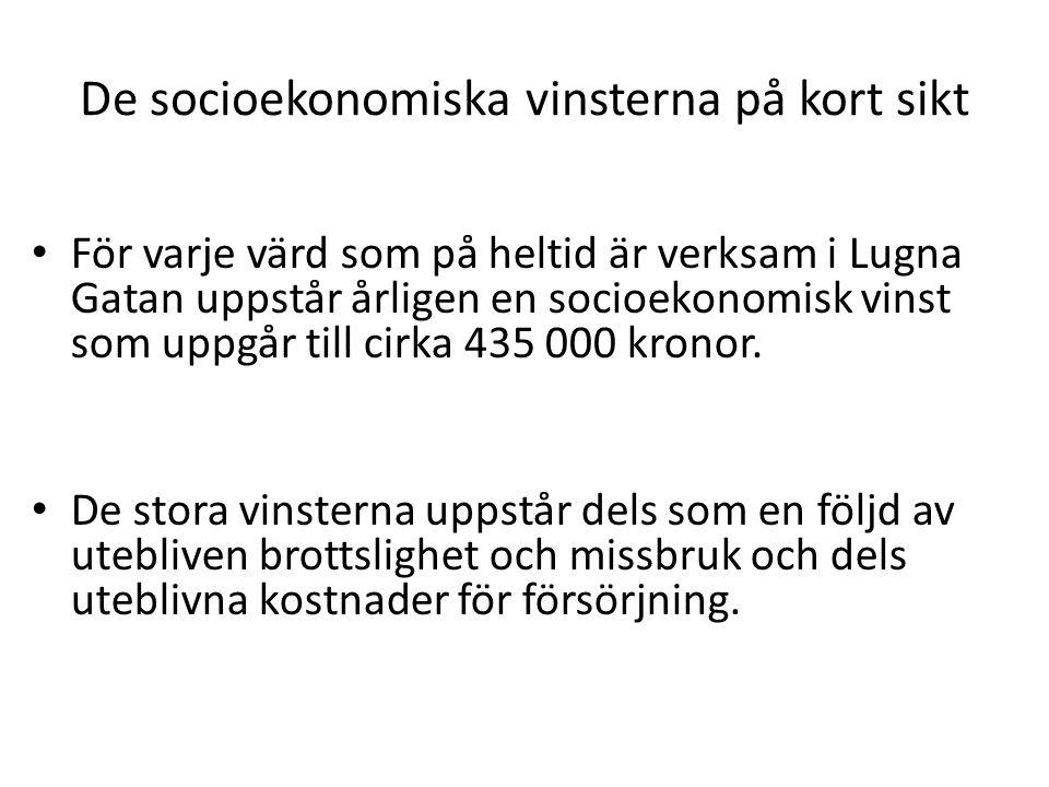 De socioekonomiska vinsterna på kort sikt För varje värd som på heltid är verksam i Lugna Gatan uppstår årligen en socioekonomisk vinst som uppgår till cirka 435 000 kronor.