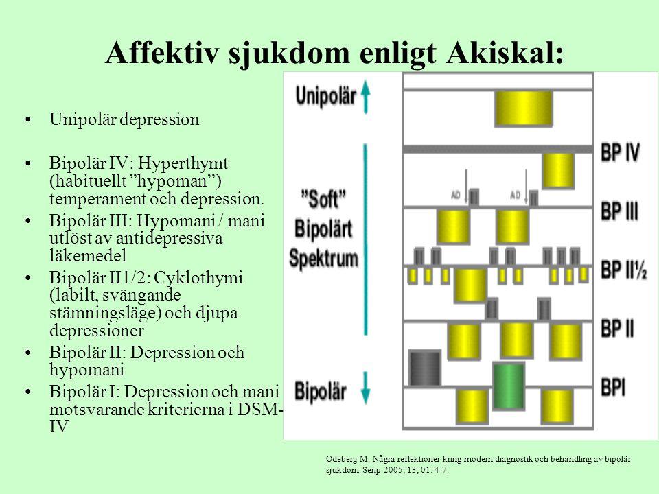 """Affektiv sjukdom enligt Akiskal: Unipolär depression Bipolär IV: Hyperthymt (habituellt """"hypoman"""") temperament och depression. Bipolär III: Hypomani /"""