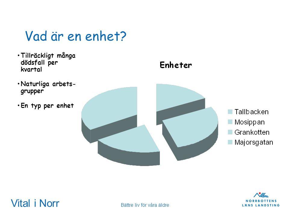 Vital i Norr Bättre liv för våra äldre Vad är en enhet? Tillräckligt många dödsfall per kvartal Naturliga arbets- grupper En typ per enhet