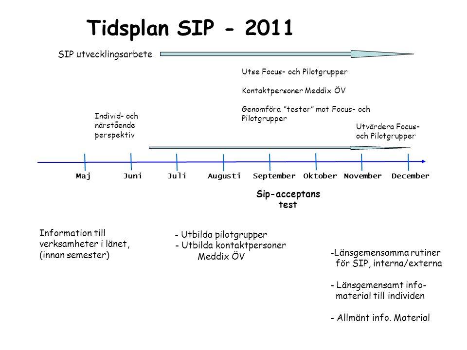 Tidsplan SIP - 2011 MajJuniJuliAugustiSeptemberOktoberNovemberDecember Individ- och närstående perspektiv Information till verksamheter i länet, (inna