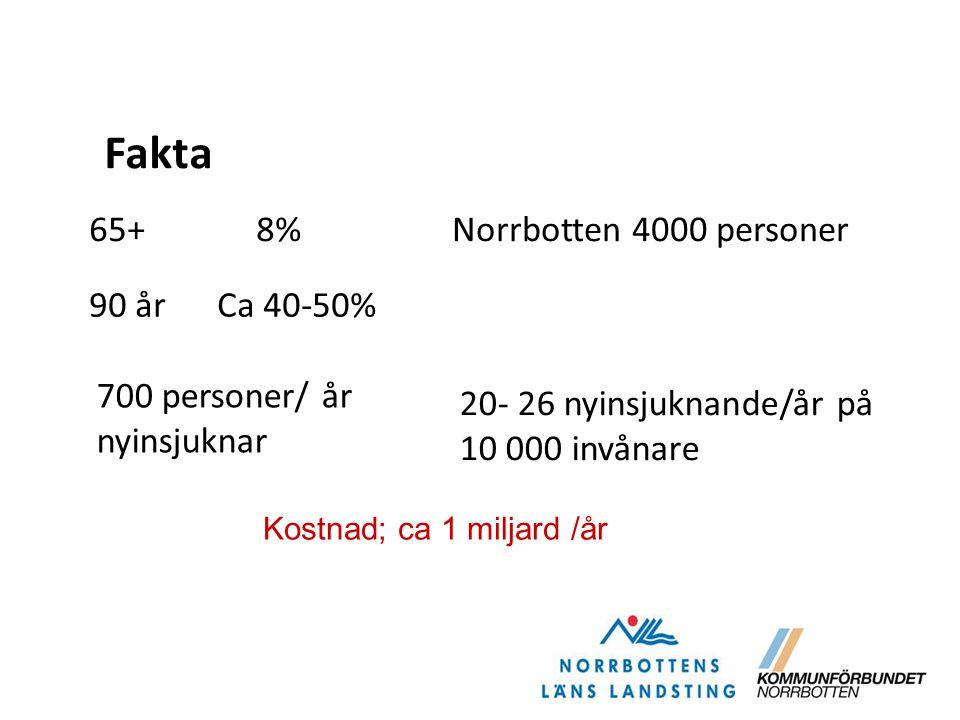 Fakta 65+ 8% 90 år Ca 40-50% Norrbotten 4000 personer 700 personer/ år nyinsjuknar 20- 26 nyinsjuknande/år på 10 000 invånare Kostnad; ca 1 miljard /å