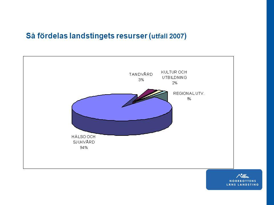 Så fördelas landstingets resurser ( utfall 2007 )