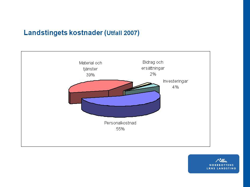 Landstingets kostnader ( Utfall 2007 )