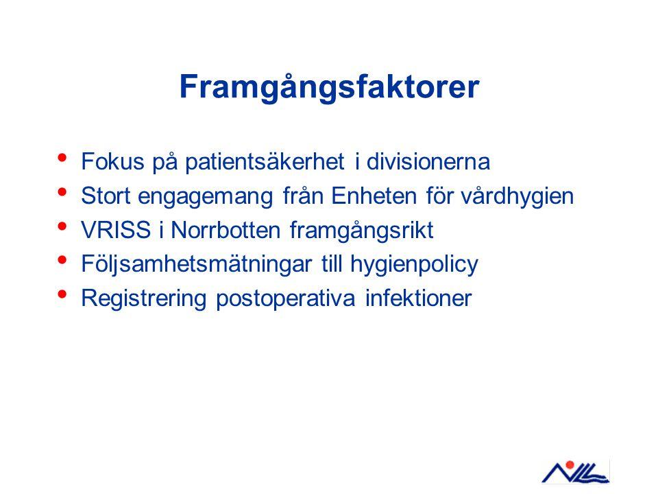 Framgångsfaktorer Fokus på patientsäkerhet i divisionerna Stort engagemang från Enheten för vårdhygien VRISS i Norrbotten framgångsrikt Följsamhetsmätningar till hygienpolicy Registrering postoperativa infektioner