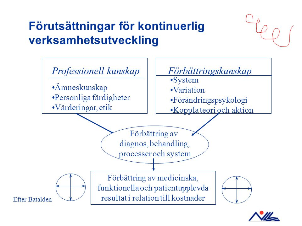 Förutsättningar för kontinuerlig verksamhetsutveckling Professionell kunskap Ämneskunskap Personliga färdigheter Värderingar, etik Förbättring av medi