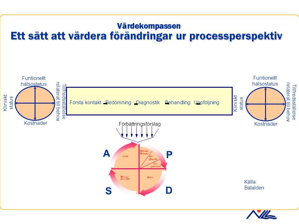 Värdekompassen Ett sätt att värdera förändringar ur processperspektiv Funtionellt hälsostatus Tillfredsställelse relaterat till behov Kostnader Klinis