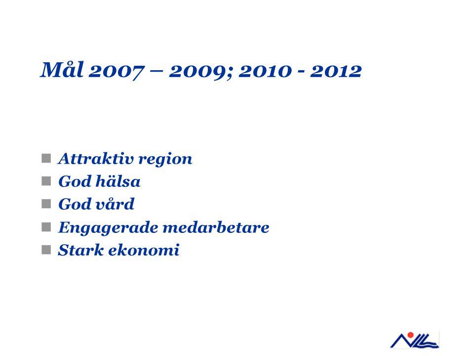Mål 2007 – 2009; 2010 - 2012 Attraktiv region God hälsa God vård Engagerade medarbetare Stark ekonomi
