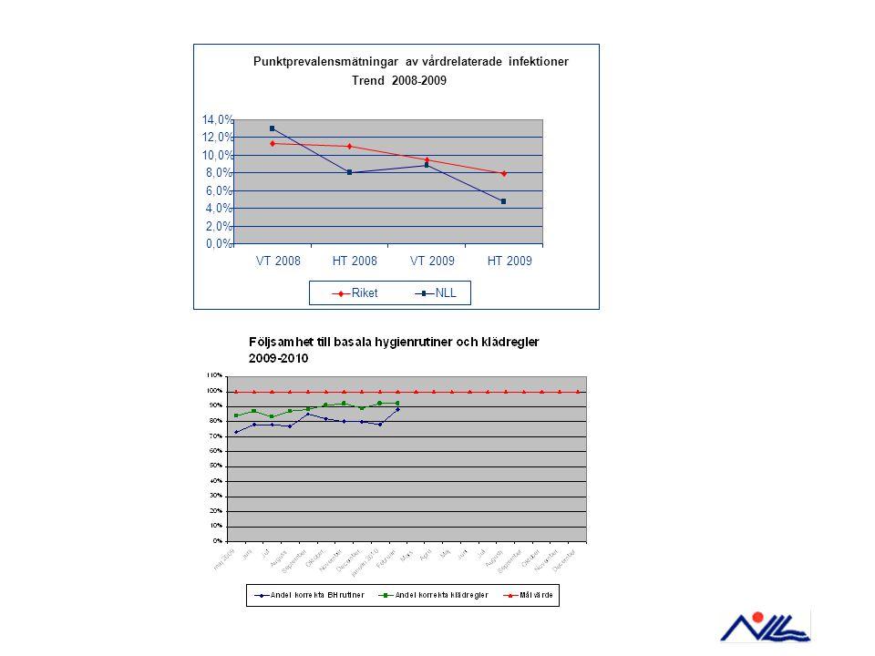 Punktprevalensmätningar av vårdrelaterade infektioner Trend 2008-2009 0,0% 2,0% 4,0% 6,0% 8,0% 10,0% 12,0% 14,0% VT 2008HT 2008VT 2009HT 2009 RiketNLL