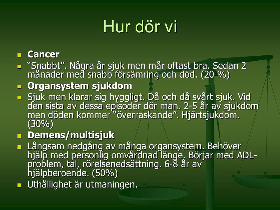 """Hur dör vi Cancer Cancer """"Snabbt"""". Några år sjuk men mår oftast bra. Sedan 2 månader med snabb försämring och död. (20 %) """"Snabbt"""". Några år sjuk men"""