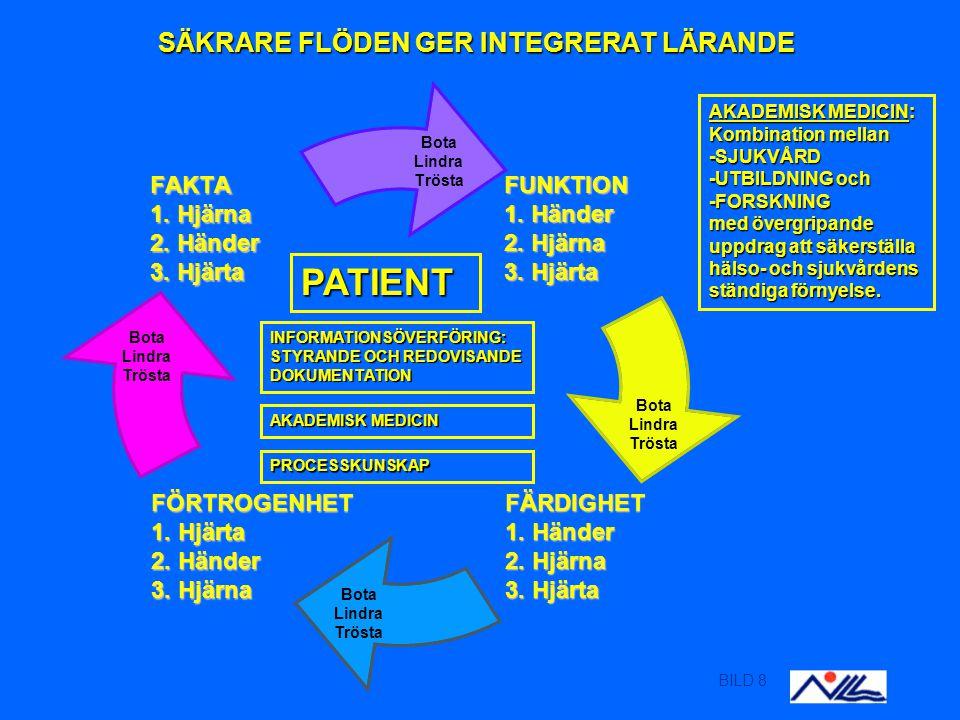 BILD 8 SÄKRARE FLÖDEN GER INTEGRERAT LÄRANDE Bota Lindra Trösta AKADEMISK MEDICIN: Kombination mellan -SJUKVÅRD -UTBILDNING och -FORSKNING med övergripande uppdrag att säkerställa hälso- och sjukvårdens ständiga förnyelse.