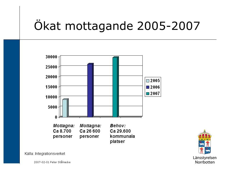 2007-02-01 Peter Stålnacke Ökat mottagande 2005-2007 Mottagna: Ca 8.700 personer Mottagna: Ca 26 600 personer Behov: Ca 29.600 kommunala platser Källa: Integrationsverket