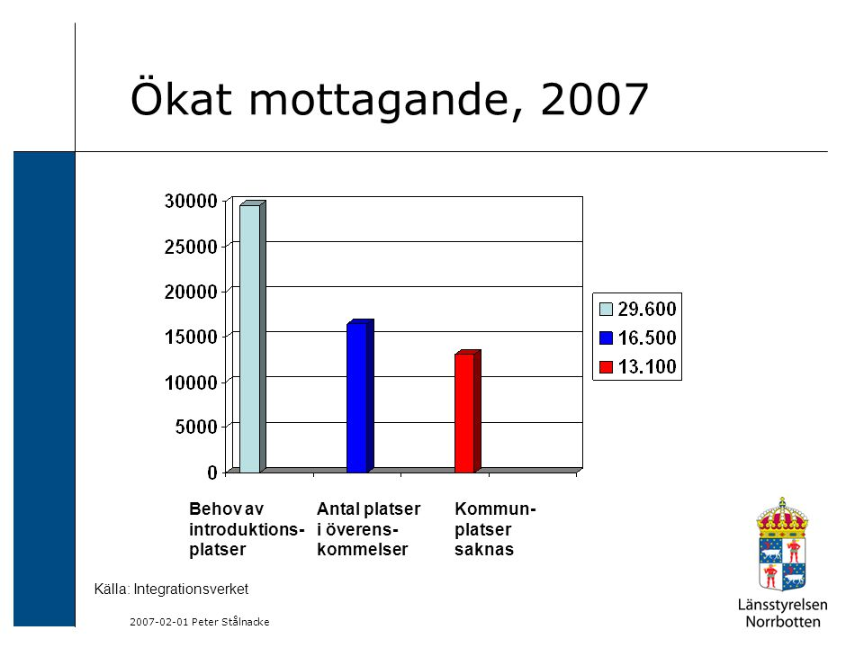 2007-02-01 Peter Stålnacke Ökat mottagande, 2007 Behov av introduktions- platser Antal platser i överens- kommelser Kommun- platser saknas Källa: Integrationsverket
