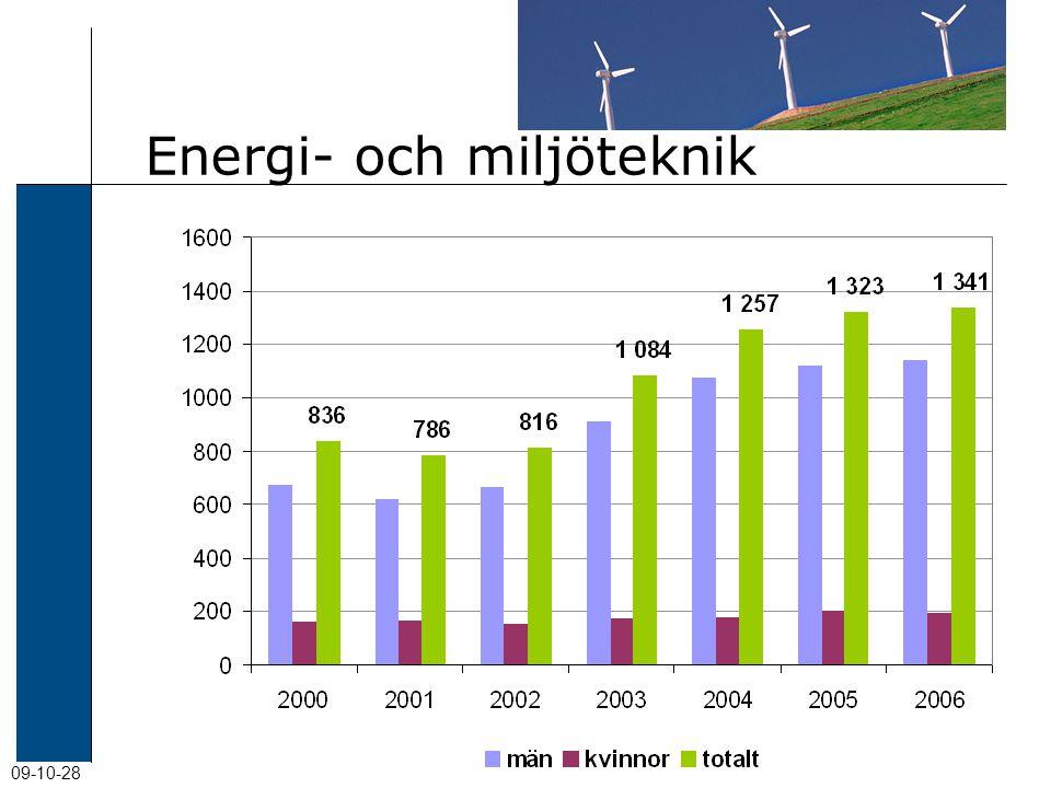 09-10-28 Energi- och miljöteknik