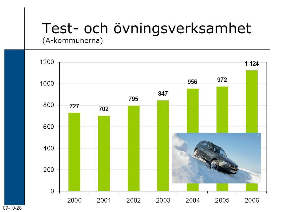 09-10-28 Test- och övningsverksamhet (A-kommunerna)