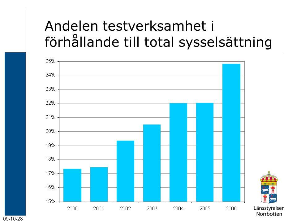 09-10-28 Andelen testverksamhet i förhållande till total sysselsättning